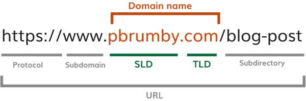 Domain-parts