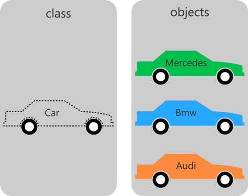 Example for class and its objects