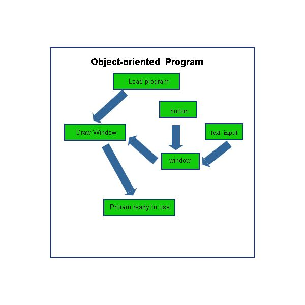 Approach of Object-oriented languages