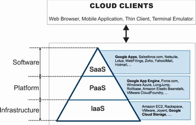 What are SaaS, PaaS and IaaS?