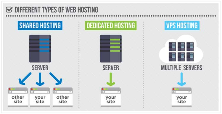Different-Types-of-server